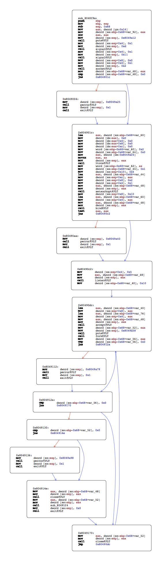 Static analysis of CySCA 2014 portknock using Hopper